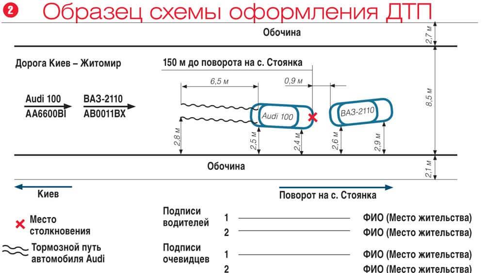 Схема дтп в деле коап
