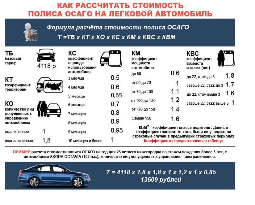 Как можно сделать страховку на машину без хозяина 258